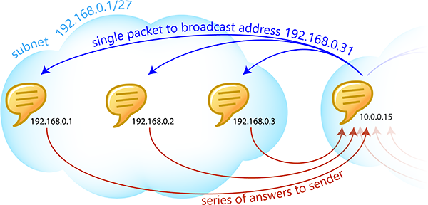 Subnetting questions: Softros LAN messenger